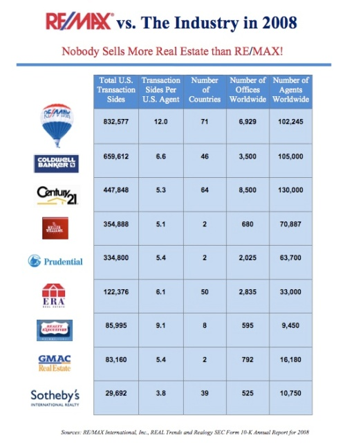 REMAX Vs The Industry 2008